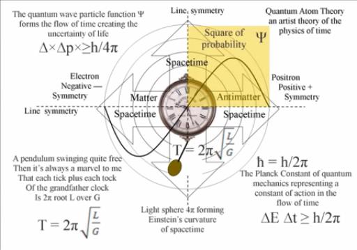 Source: The Mathematics of Quantum Atom Theory | youtube.com
